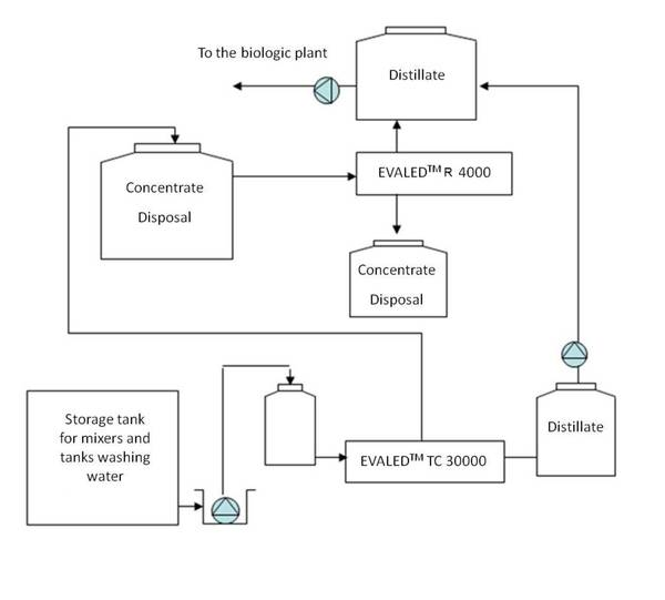 waste water from liquid detergent production evaled process flow diagram of detergent process flow diagram of detergent process flow diagram of detergent process flow diagram of detergent